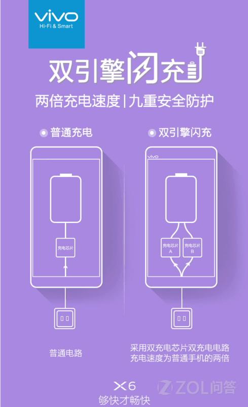 你好! 距离vivo的新款旗舰机vivo X6的发布时间越来越近,官方也开始不间断地发布一些vivo X6的新功能来造市,现在很多旗舰手机都支持快速充电了,那么vivo X6支持闪充吗?接下来小编就给大家来解答一下,vivo X6在充电上会不会搞出什么新鲜玩意。