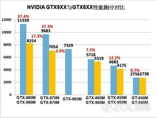 惠普暗影精灵i5版本2g显存的和戴尔游匣i5版本4g显存的  哪个好点
